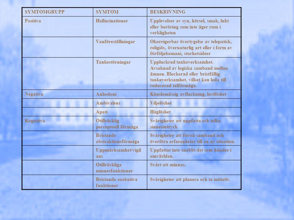 Psykossjukdomar Psykotiska syndrom Schizofreni Schizoaffektivt syndrom Vanföreställningssyndrom Kortvarig psykos (m/u stress; post partum) Utvidgad psykos (folie à deux) Psykotiskt syndrom orsakat av … – (direkt fysiologisk följd av sjukdom/skada) Substansbetingat psykotiskt syndrom Psykos UNS