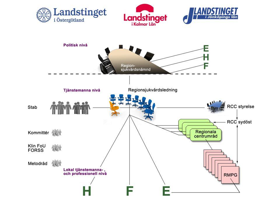 RSN RSL Centrumråd RMPG Vårdprogramgrupp RCC Metodråd