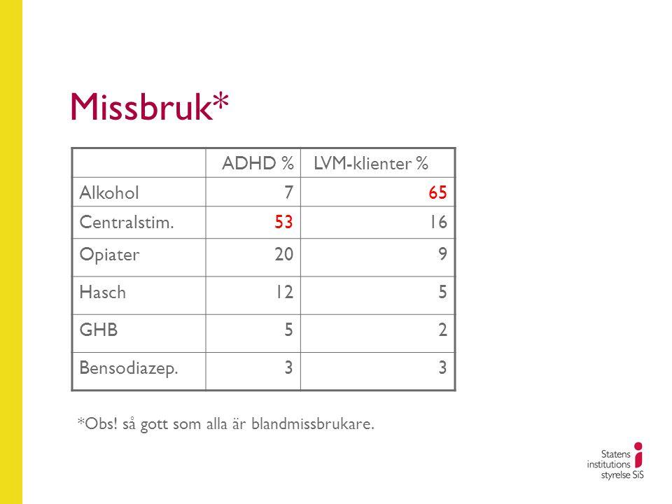 Missbruk* *Obs! så gott som alla är blandmissbrukare. ADHD %LVM-klienter % Alkohol765 Centralstim.5316 Opiater209 Hasch125 GHB52 Bensodiazep.33
