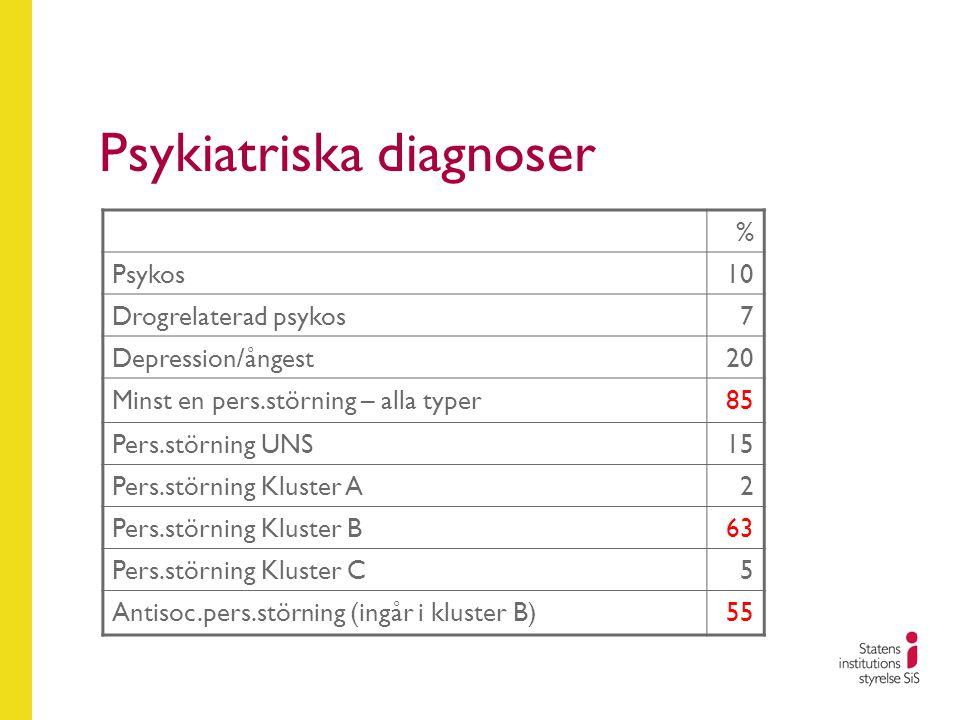 Psykiatriska diagnoser % Psykos10 Drogrelaterad psykos7 Depression/ångest20 Minst en pers.störning – alla typer85 Pers.störning UNS15 Pers.störning Kluster A2 Pers.störning Kluster B63 Pers.störning Kluster C5 Antisoc.pers.störning (ingår i kluster B)55