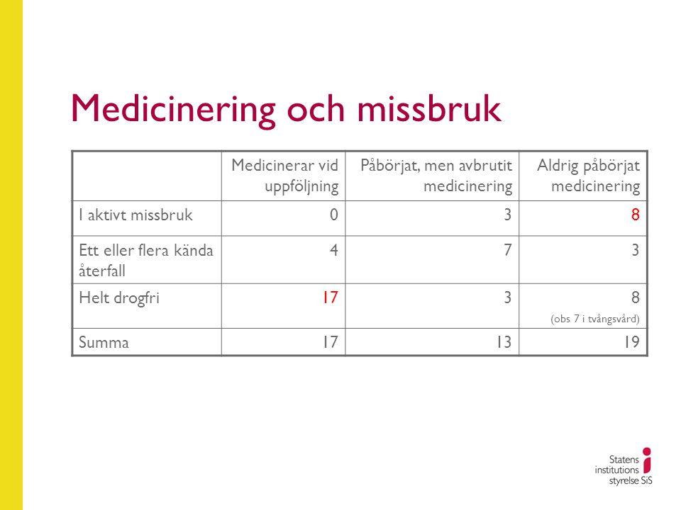 Medicinering och missbruk Medicinerar vid uppföljning Påbörjat, men avbrutit medicinering Aldrig påbörjat medicinering I aktivt missbruk 0 3 8 Ett ell
