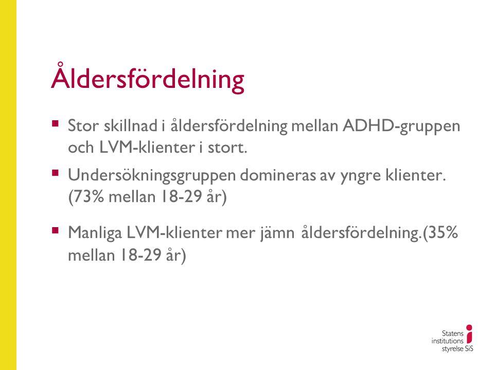 Åldersfördelning  Stor skillnad i åldersfördelning mellan ADHD-gruppen och LVM-klienter i stort.  Undersökningsgruppen domineras av yngre klienter.