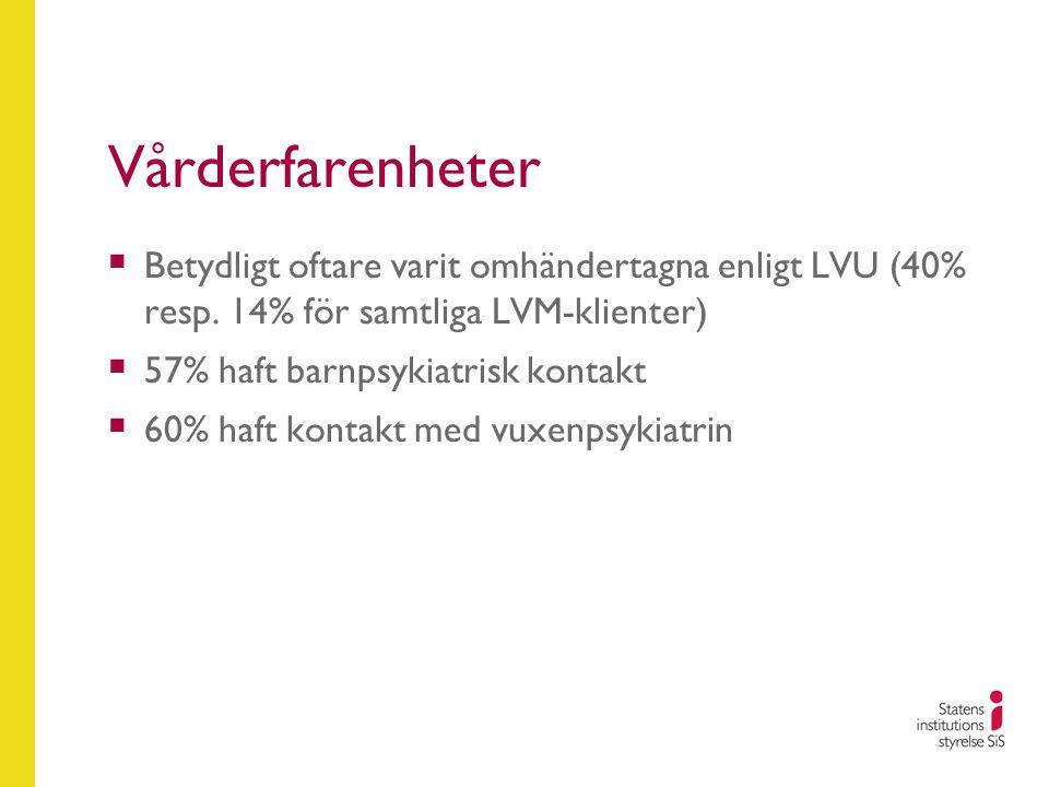 Vårderfarenheter  Betydligt oftare varit omhändertagna enligt LVU (40% resp. 14% för samtliga LVM-klienter)  57% haft barnpsykiatrisk kontakt  60%