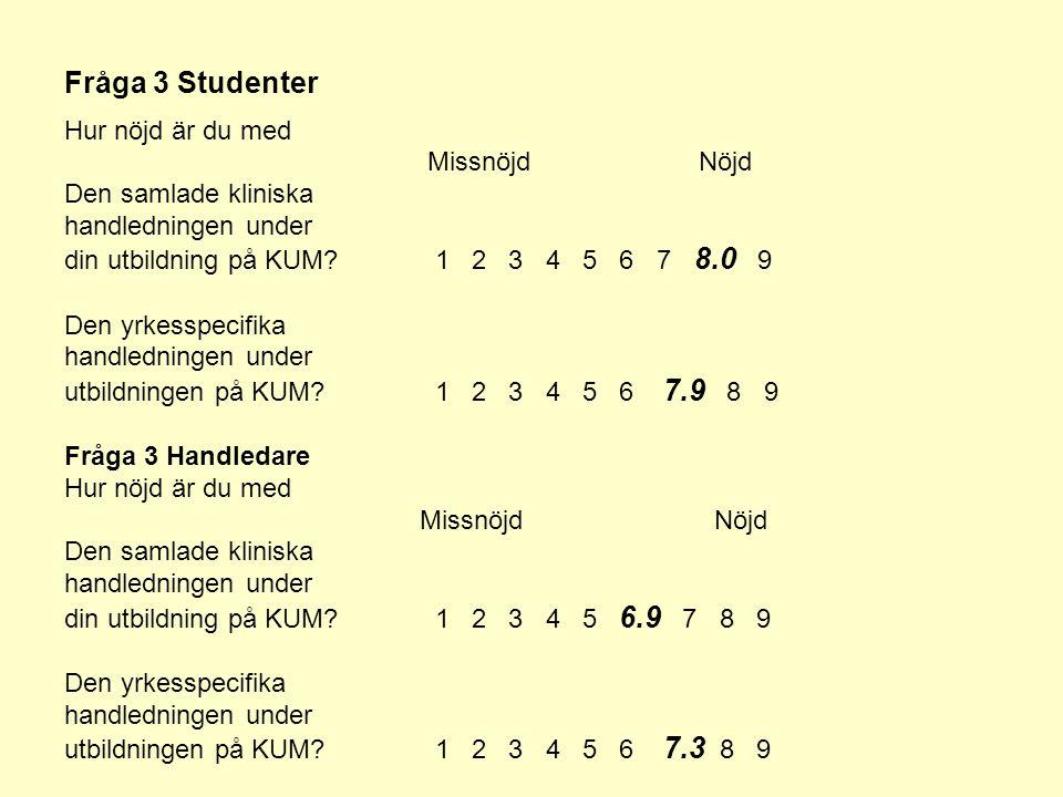 Fråga 3 Studenter Hur nöjd är du med Missnöjd Nöjd Den samlade kliniska handledningen under din utbildning på KUM.