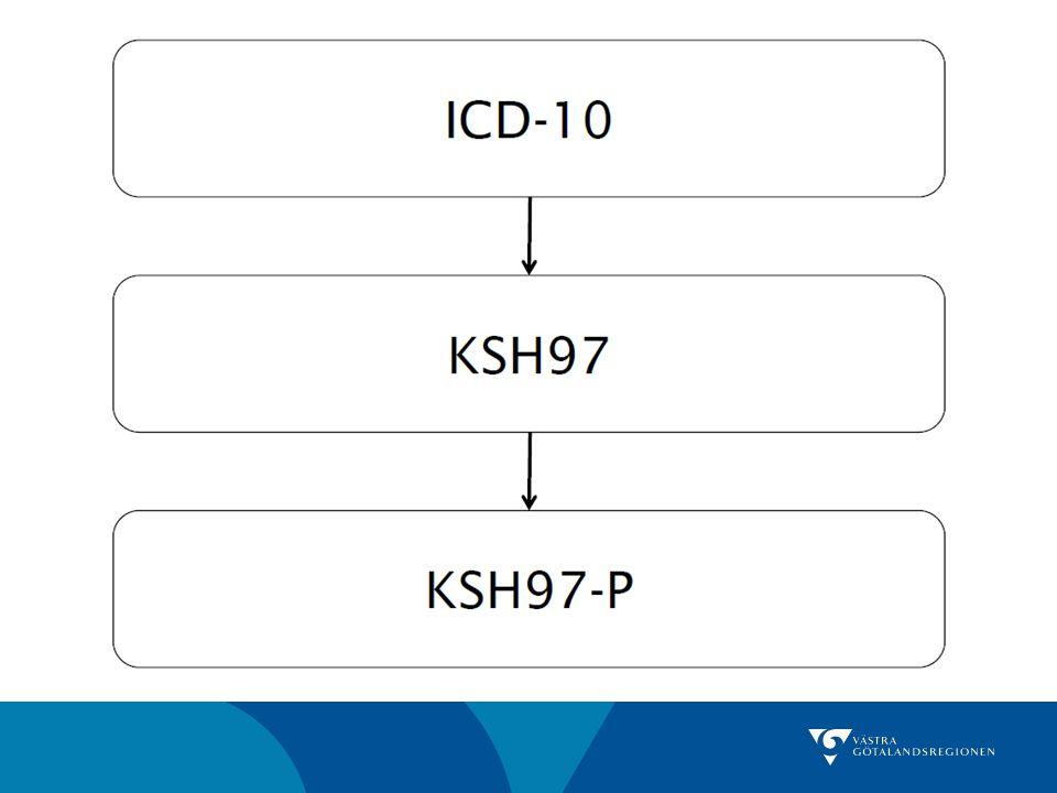Åtgärdskoder Exempel UV 101 FaR utfärdat UX 139Besök 17 till 08 vardagar samt helger UX 136Motiverande samtal om rökning UV022Läkemedelsavstämning genomförd