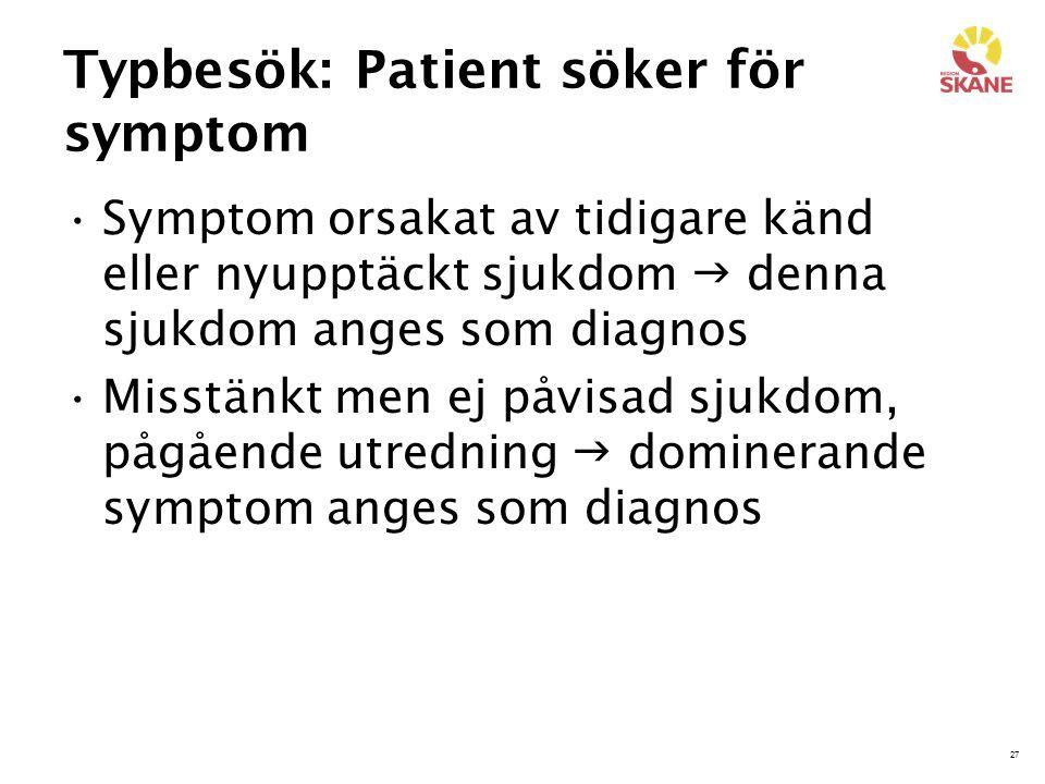 27 Typbesök: Patient söker för symptom Symptom orsakat av tidigare känd eller nyupptäckt sjukdom  denna sjukdom anges som diagnos Misstänkt men ej på