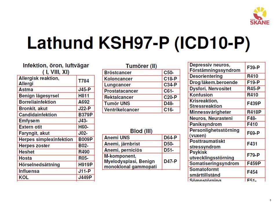 46 Exempel 3 – Möjliga diagnoser Influensa J11-P Övre luftvägsinfektion J06-P Trötthet R53- Trötthetssyndrom efter virusinfektion G933