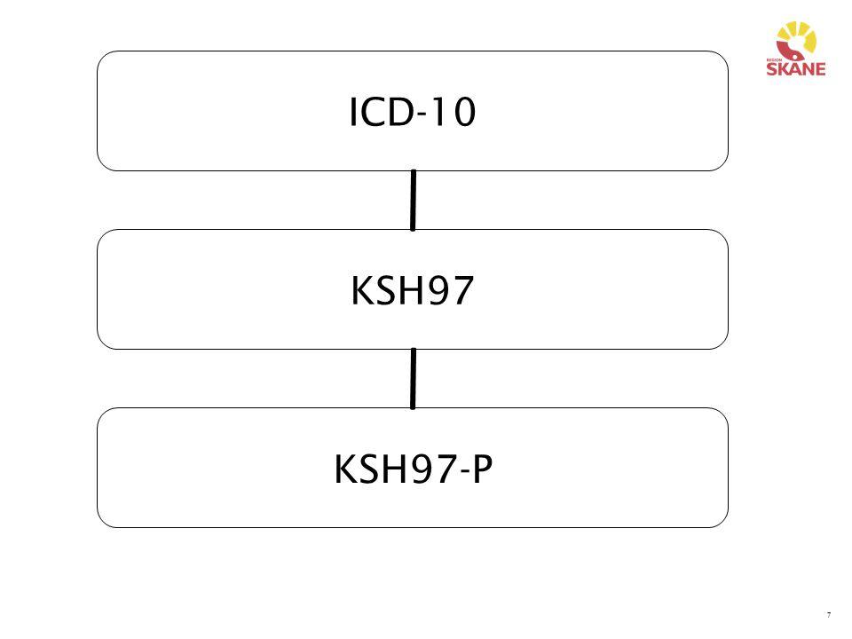 48 Exempel 4 – Möjliga diagnoser Influensa J11-P Övre luftvägsinfektion J06-P Trötthet R53- Trötthetssyndrom efter virusinfektion G933 Onormalt provfynd R89-P Onormal blodkemi R79-P Hypotyreos E03-