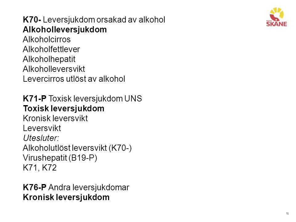 70 K70- Leversjukdom orsakad av alkohol Alkoholleversjukdom Alkoholcirros Alkoholfettlever Alkoholhepatit Alkoholleversvikt Levercirros utlöst av alko