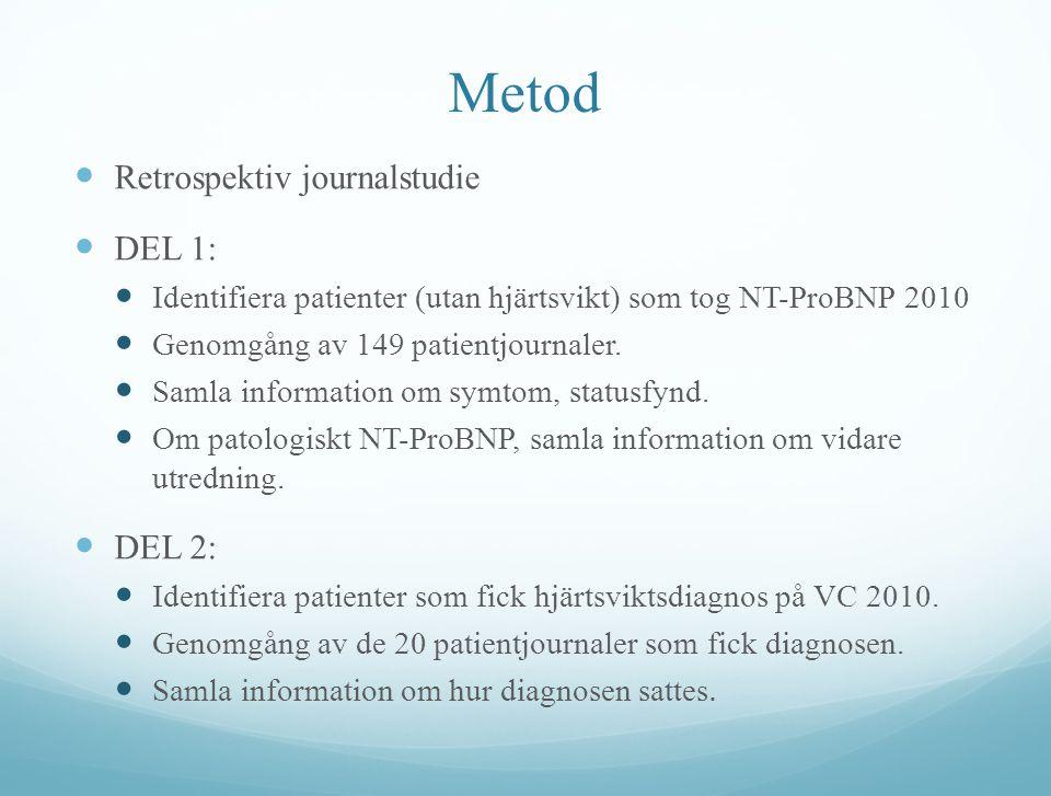 Metod Retrospektiv journalstudie DEL 1: Identifiera patienter (utan hjärtsvikt) som tog NT-ProBNP 2010 Genomgång av 149 patientjournaler. Samla inform