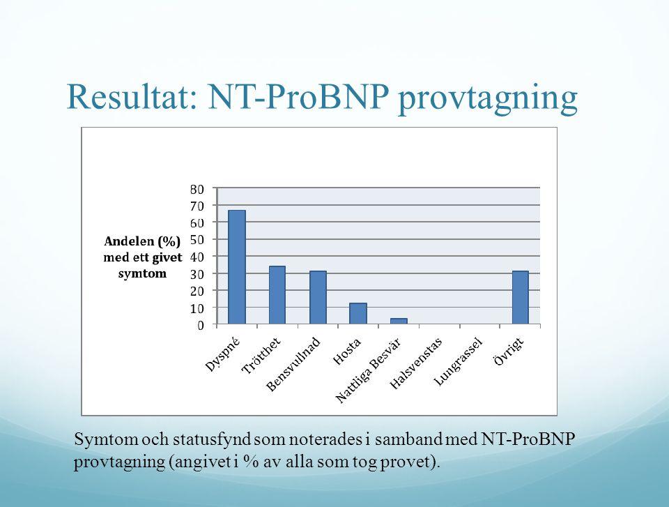 Resultat: Utredning av Patologiska NT-ProBNP Andelen (%) fall med patologiska NT-ProBNP som utreddes vidare med UKG eller hjärt-lung röntgen uppdelat på osäker eller trolig hjärtsviktsdiagnos.