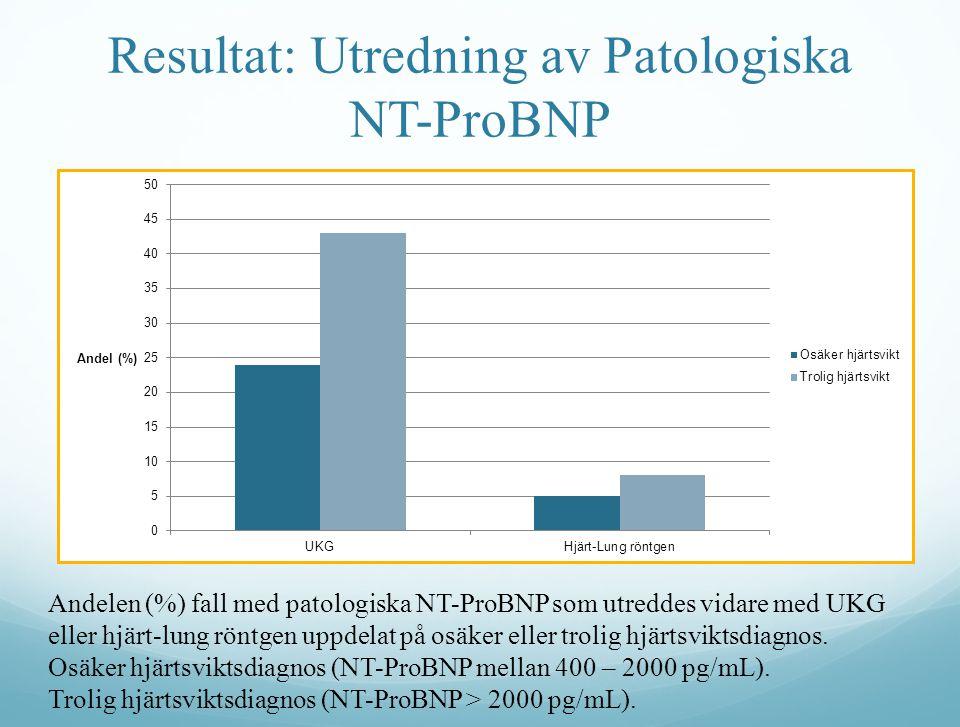 Resultat: Utredning av Patologiska NT-ProBNP