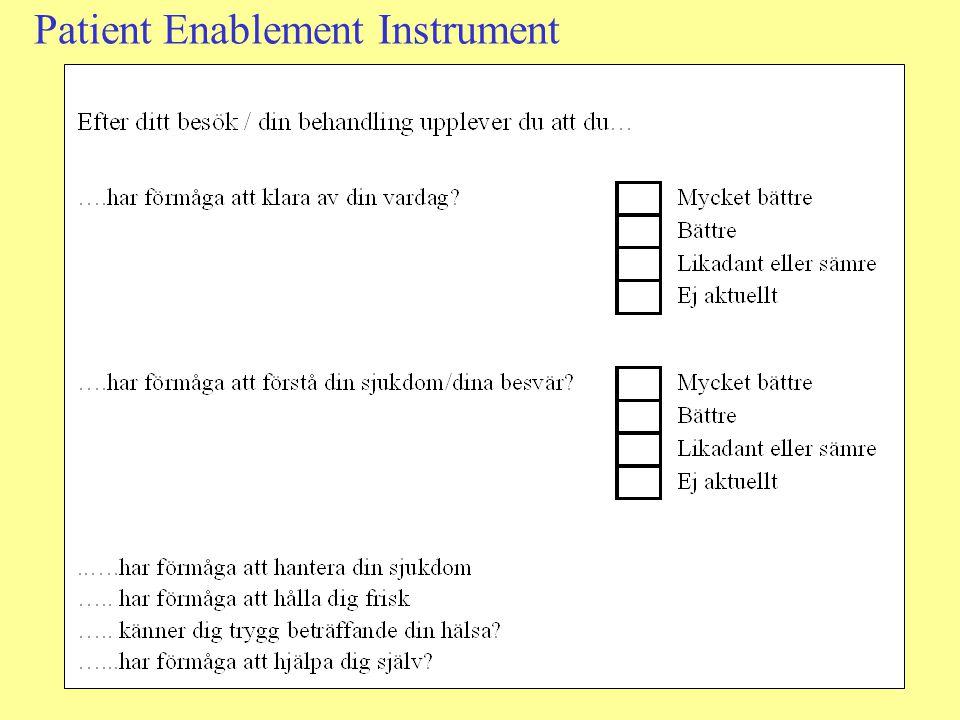 Patient Enablement Instrument