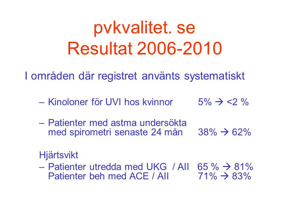 pvkvalitet. se Resultat 2006-2010 I områden där registret använts systematiskt –Kinoloner för UVI hos kvinnor 5%  <2 % –Patienter med astma undersökt