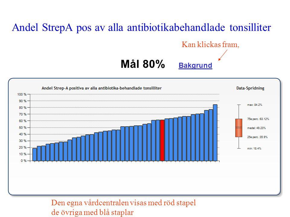 Andel StrepA pos av alla antibiotikabehandlade tonsilliter Mål 80% Bakgrund Kan klickas fram, Den egna vårdcentralen visas med röd stapel de övriga me