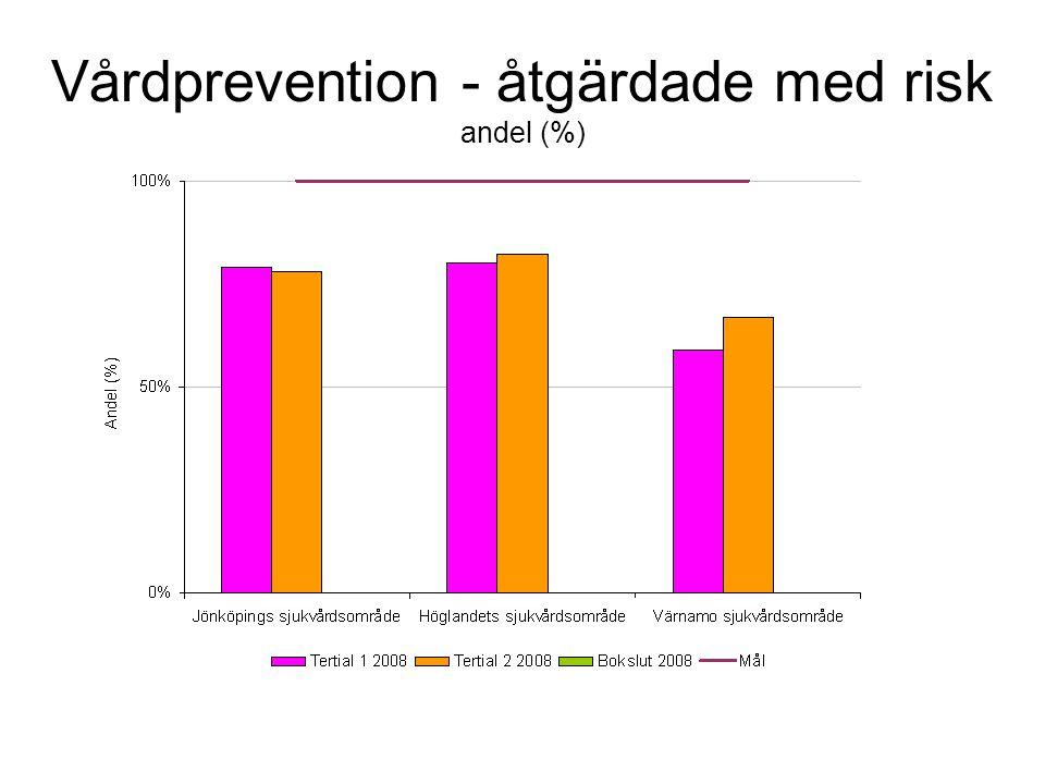 Vårdprevention - åtgärdade med risk andel (%)