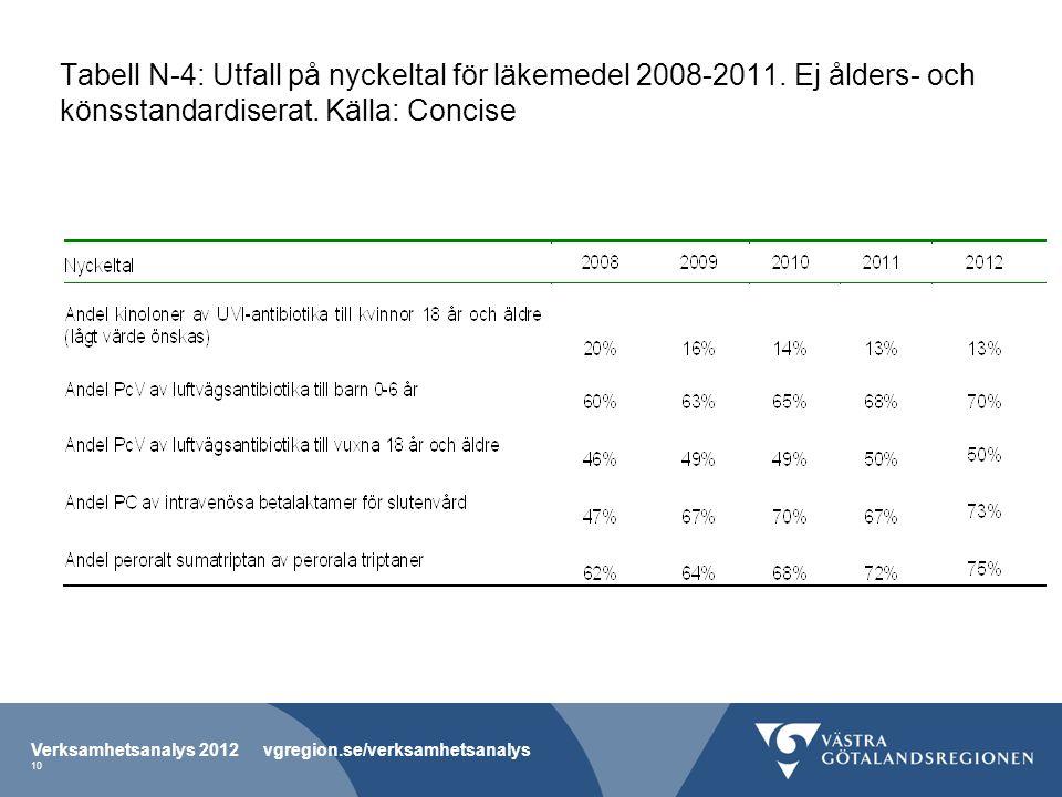 Tabell N-4: Utfall på nyckeltal för läkemedel 2008-2011. Ej ålders- och könsstandardiserat. Källa: Concise Verksamhetsanalys 2012 vgregion.se/verksamh