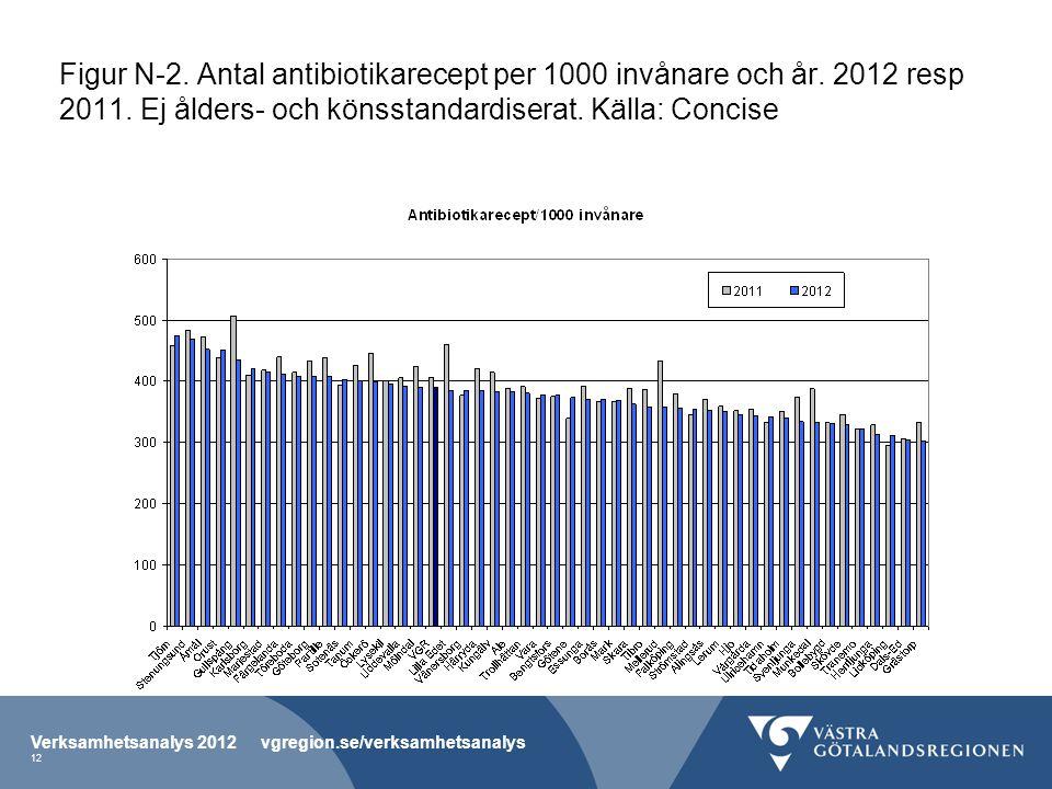 Figur N-2. Antal antibiotikarecept per 1000 invånare och år. 2012 resp 2011. Ej ålders- och könsstandardiserat. Källa: Concise Verksamhetsanalys 2012