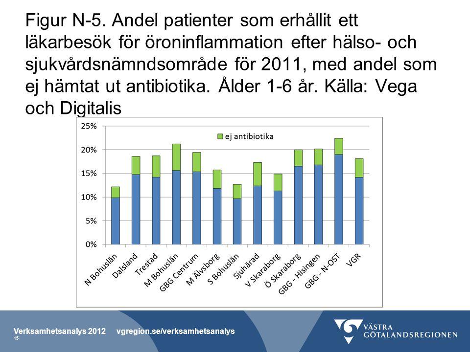 Figur N-5. Andel patienter som erhållit ett läkarbesök för öroninflammation efter hälso- och sjukvårdsnämndsområde för 2011, med andel som ej hämtat u