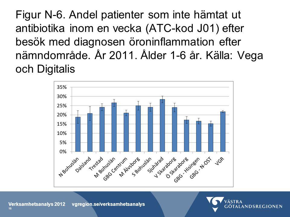 Figur N-6. Andel patienter som inte hämtat ut antibiotika inom en vecka (ATC-kod J01) efter besök med diagnosen öroninflammation efter nämndområde. År