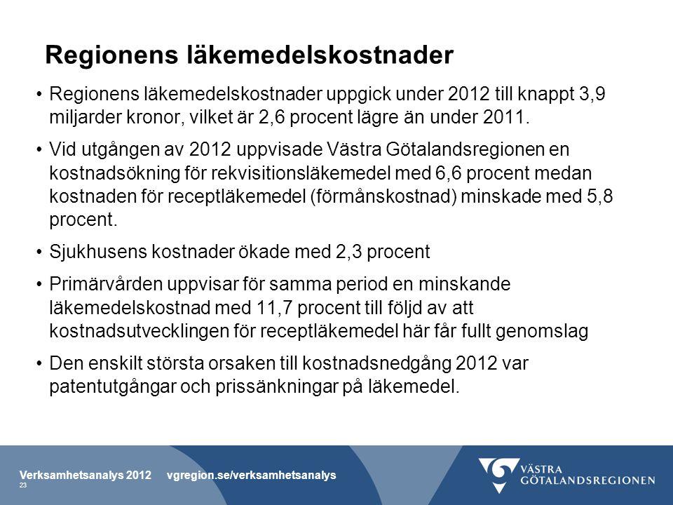 Regionens läkemedelskostnader Regionens läkemedelskostnader uppgick under 2012 till knappt 3,9 miljarder kronor, vilket är 2,6 procent lägre än under