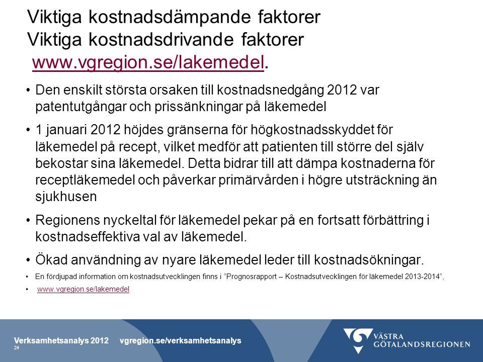 Viktiga kostnadsdämpande faktorer Viktiga kostnadsdrivande faktorer www.vgregion.se/lakemedel.www.vgregion.se/lakemedel Den enskilt största orsaken till kostnadsnedgång 2012 var patentutgångar och prissänkningar på läkemedel 1 januari 2012 höjdes gränserna för högkostnadsskyddet för läkemedel på recept, vilket medför att patienten till större del själv bekostar sina läkemedel.