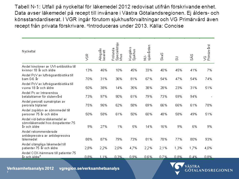 Tabell N-1: Utfall på nyckeltal för läkemedel 2012 redovisat utifrån förskrivande enhet. Data avser läkemedel på recept till invånare i Västra Götalan