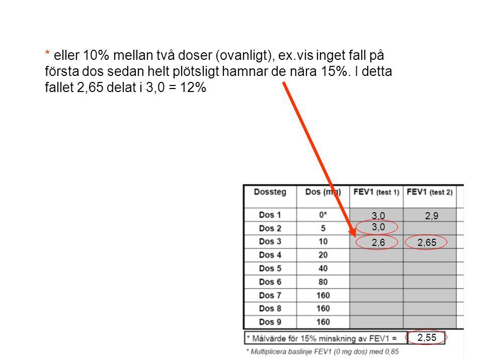 * eller 10% mellan två doser (ovanligt), ex.vis inget fall på första dos sedan helt plötsligt hamnar de nära 15%.