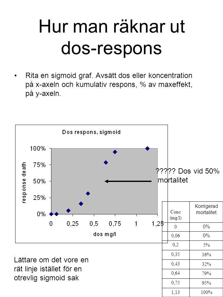 Hur man räknar ut dos-respons Rita en sigmoid graf. Avsätt dos eller koncentration på x-axeln och kumulativ respons, % av maxeffekt, på y-axeln. Conc