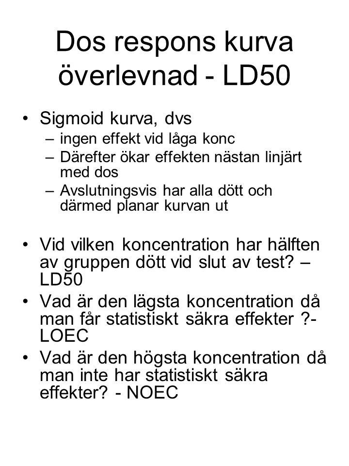 Dos respons kurva överlevnad - LD50 Sigmoid kurva, dvs –ingen effekt vid låga konc –Därefter ökar effekten nästan linjärt med dos –Avslutningsvis har