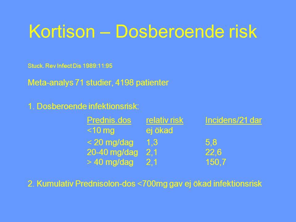 Kortison och opportunister Pneumocystis jerovici - ca 30% av non-HIV pneumocystis-infektion kopplat till reumatisk sjd (före 1996) (Mayo Clin Proc 1996;71:5) - 80-90% av pneumocystis-infektioner (non-HIV) föregås av kortison (median 30 mg/dag, men 25% 16 mg/dag) - 11 pneumocystis-fall i cohort av 180 Wegener (6%) (Am J Respir Crit Care Med 1995;151:795) - antalet CD4-celler viktigt 22 pat med non-HIV Pneumocystis-infektion 91% hade T-lymfocyter av typ CD4<300x10 6 /l 73% hade kortison (Chest 2000;118:712)