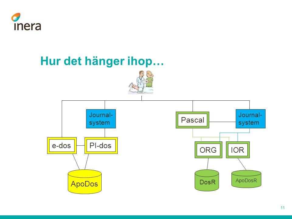 Hur det hänger ihop… 11 Journal- system DosR ApoDosR Pascal ORGIOR ApoDos e-dosPI-dos Journal- system