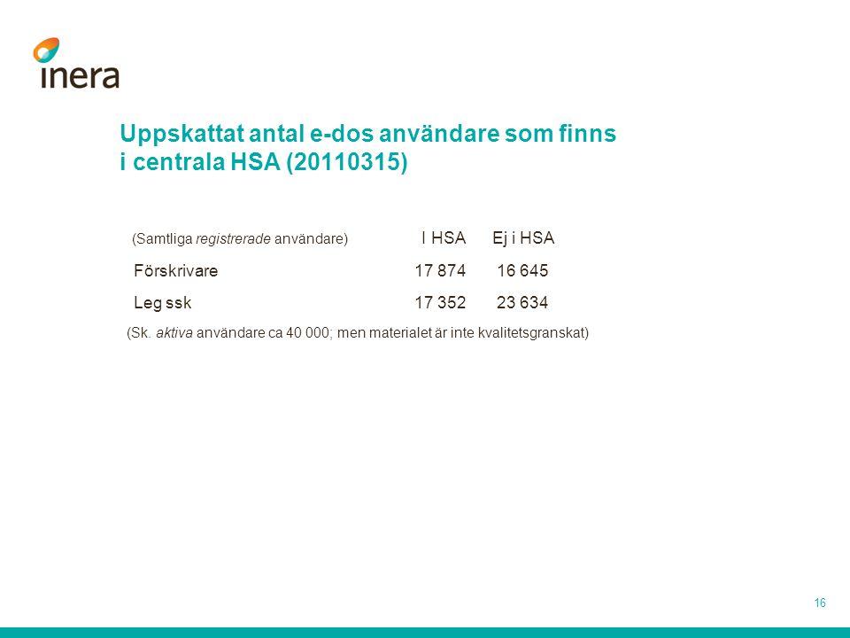 Uppskattat antal e-dos användare som finns i centrala HSA (20110315) (Samtliga registrerade användare) I HSA Ej i HSA Förskrivare 17 874 16 645 Leg ss