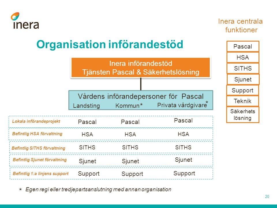 Vårdens införandepersoner för Pascal Privata vårdgivare Kommun Landsting Organisation införandestöd 20 Inera införandestöd Tjänsten Pascal & Säkerhets