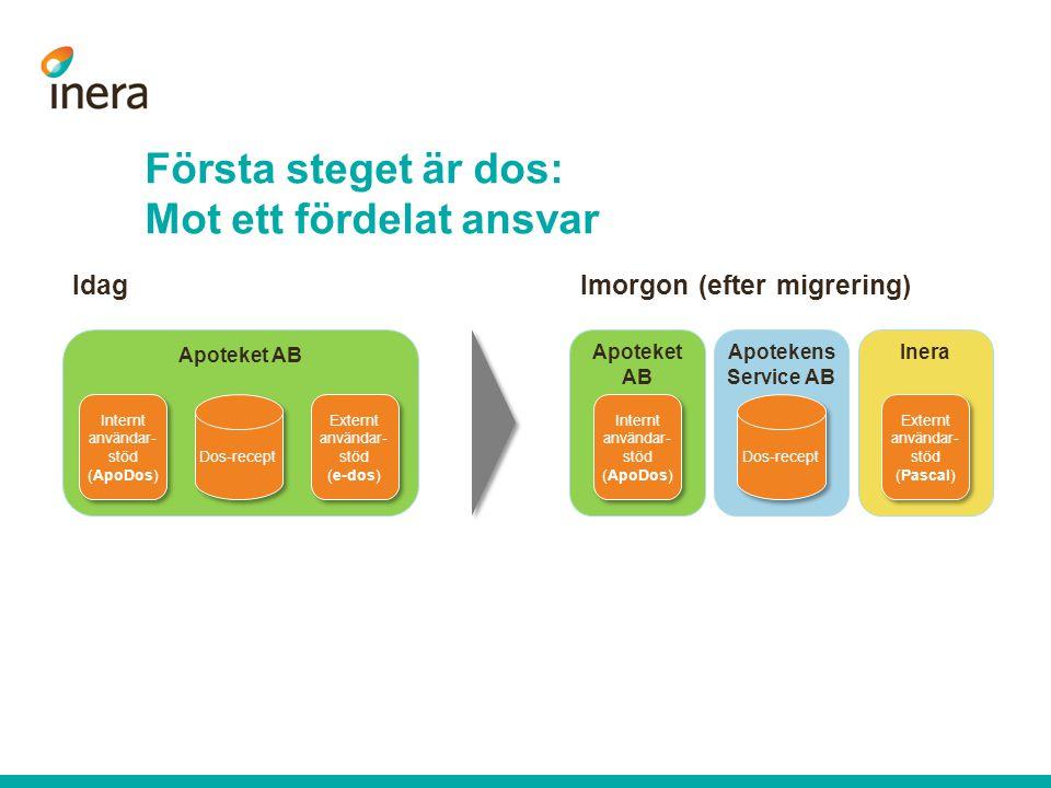 Första steget är dos: Mot ett fördelat ansvar Apoteket AB Internt användar- stöd (ApoDos) Internt användar- stöd (ApoDos) Externt användar- stöd (e-do
