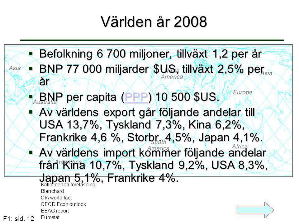 F1: sid. 12 Världen år 2008 Världen år 2008 Källor denna föreläsning: Blanchard CIA world fact OECD Econ outlook EEAG report Eurostat  Befolkning 6 7