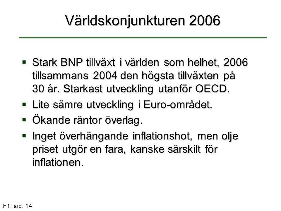 F1: sid. 14 Världskonjunkturen 2006  Stark BNP tillväxt i världen som helhet, 2006 tillsammans 2004 den högsta tillväxten på 30 år. Starkast utveckli