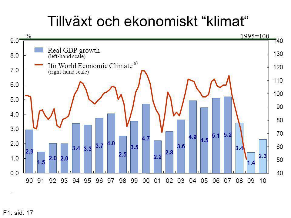 """F1: sid. 17 Tillväxt och ekonomiskt """"klimat"""""""