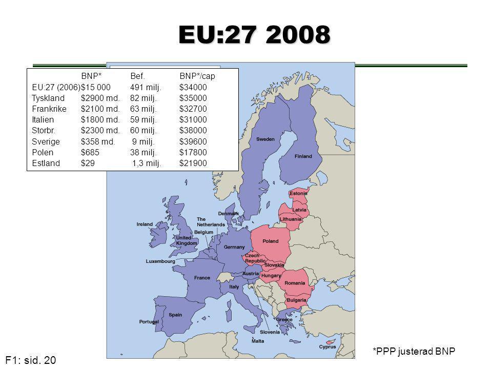 F1: sid. 20 EU:27 2008 EU:27 2008 BNP* Bef. BNP*/cap EU:27 (2006)$15 000491 milj.$34000 Tyskland$2900 md. 82 milj. $35000 Frankrike$2100 md.63 milj.$3
