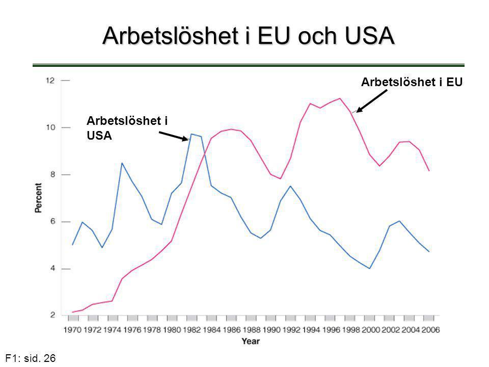 F1: sid. 26 Arbetslöshet i EU och USA Arbetslöshet i USA Arbetslöshet i EU