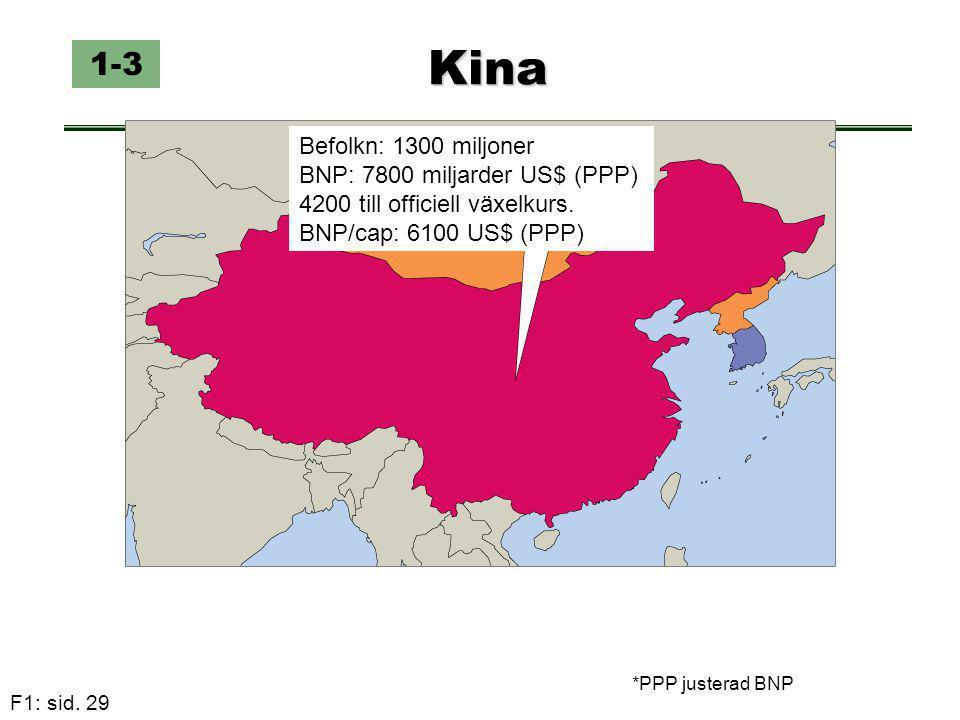 F1: sid. 29 Kina 1-3 Befolkn: 1300 miljoner BNP: 7800 miljarder US$ (PPP) 4200 till officiell växelkurs. BNP/cap: 6100 US$ (PPP) *PPP justerad BNP