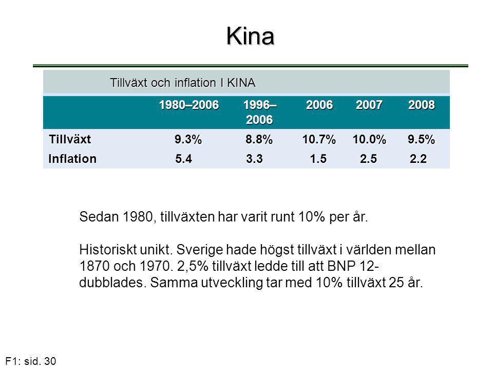 F1: sid. 30 Kina Sedan 1980, tillväxten har varit runt 10% per år. Historiskt unikt. Sverige hade högst tillväxt i världen mellan 1870 och 1970. 2,5%
