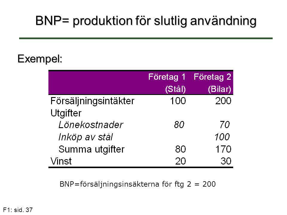 F1: sid. 37 BNP= produktion för slutlig användning Exempel: BNP=försäljningsinsäkterna för ftg 2 = 200