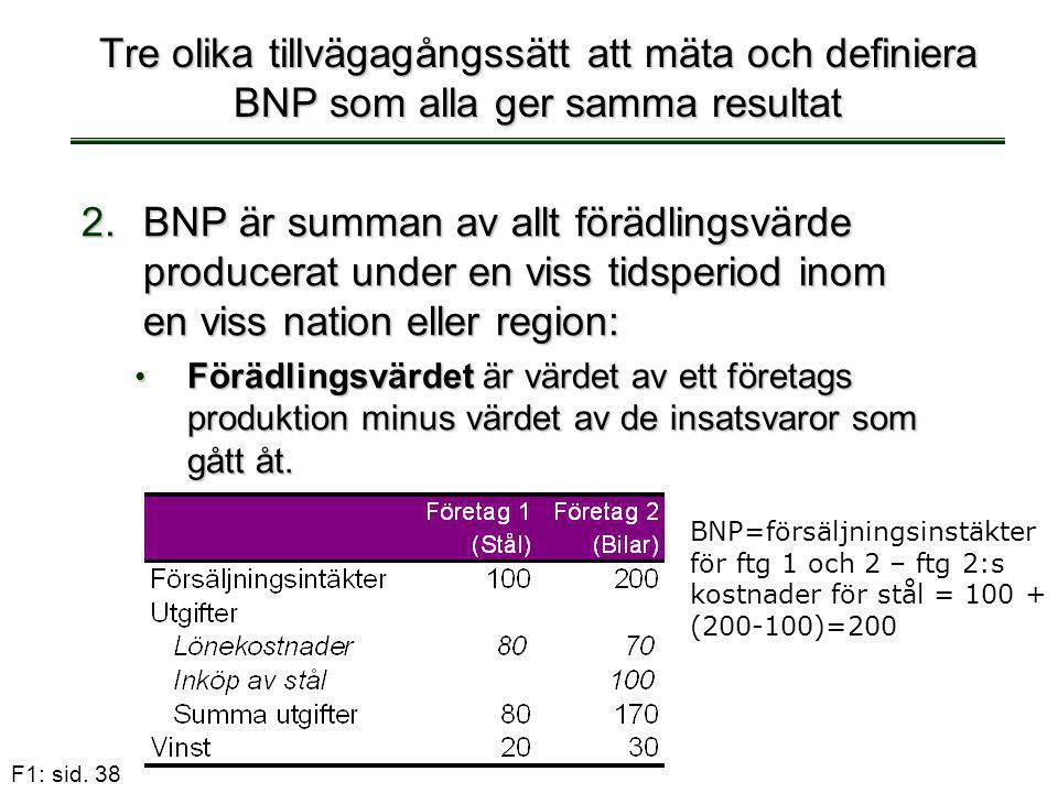 F1: sid. 38 Tre olika tillvägagångssätt att mäta och definiera BNP som alla ger samma resultat 2.BNP är summan av allt förädlingsvärde producerat unde
