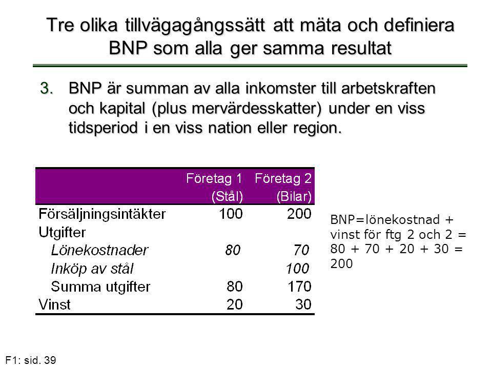 F1: sid. 39 Tre olika tillvägagångssätt att mäta och definiera BNP som alla ger samma resultat 3.BNP är summan av alla inkomster till arbetskraften oc