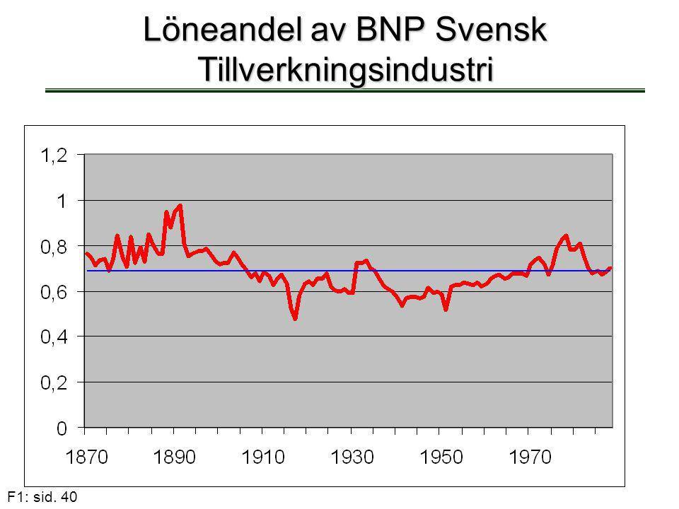 F1: sid. 40 Löneandel av BNP Svensk Tillverkningsindustri