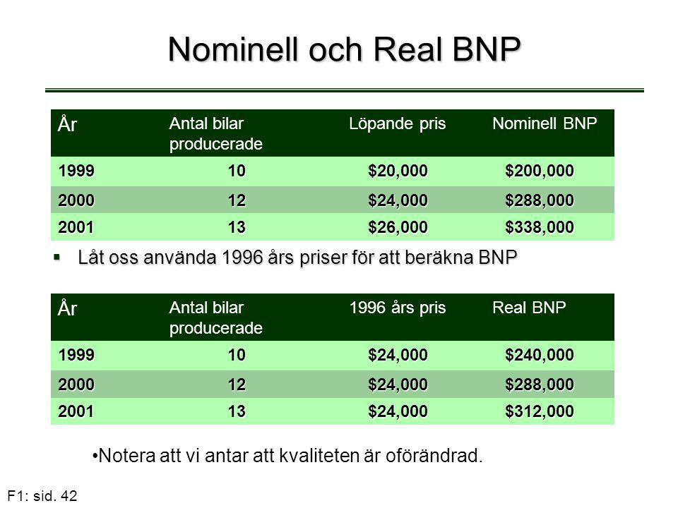 F1: sid. 42 Nominell och Real BNP  Låt oss använda 1996 års priser för att beräkna BNP År Antal bilar producerade Löpande prisNominell BNP 199910$20,