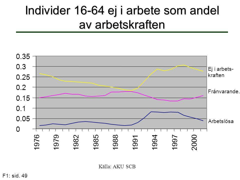 F1: sid. 49 Individer 16-64 ej i arbete som andel av arbetskraften Källa: AKU SCB