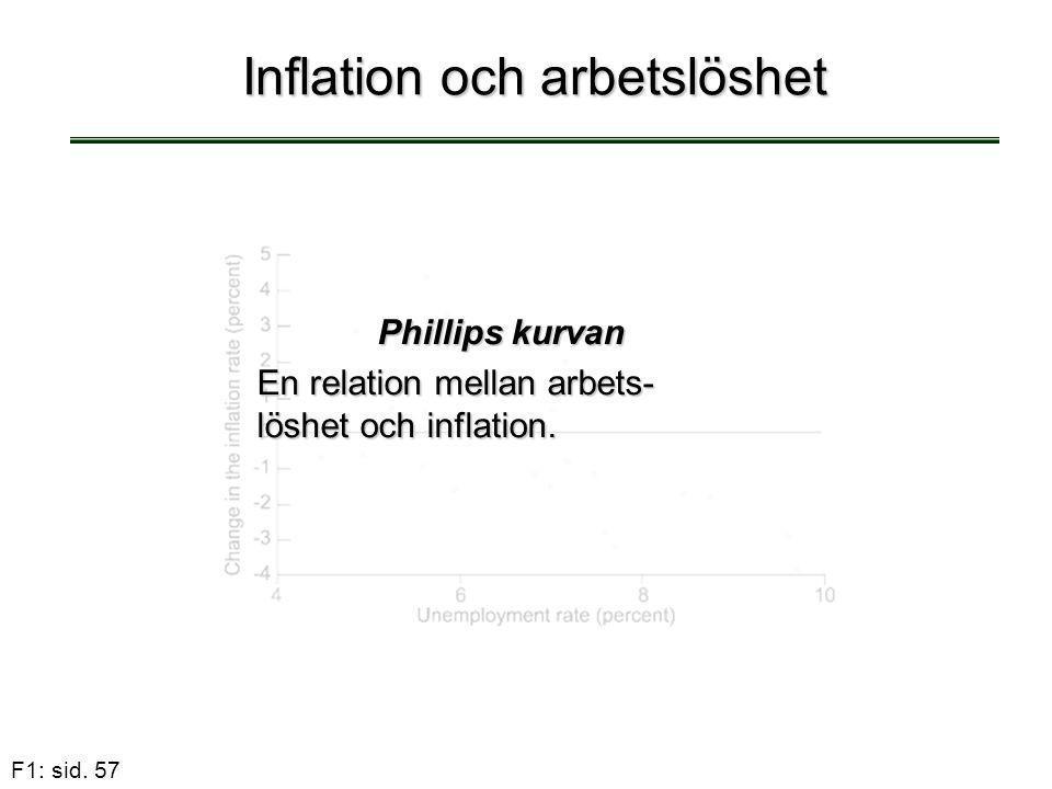F1: sid. 57 Inflation och arbetslöshet Phillips kurvan En relation mellan arbets- löshet och inflation.