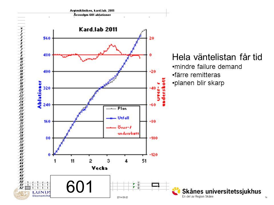 142014-08-20 601 Hela väntelistan får tid mindre failure demand färre remitteras planen blir skarp